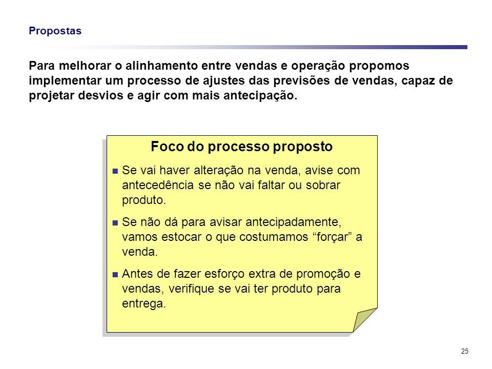 25 Propostas Para melhorar o alinhamento entre vendas e operação propomos implementar um processo de ajustes das previsões de vendas, capaz de projeta