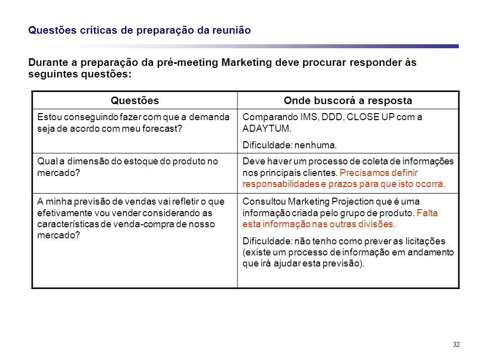 32 Questões críticas de preparação da reunião Durante a preparação da pré-meeting Marketing deve procurar responder às seguintes questões: QuestõesOnd