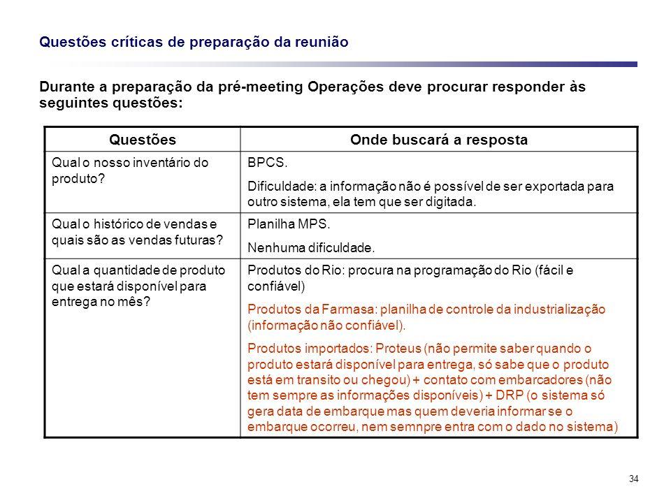 34 Questões críticas de preparação da reunião Durante a preparação da pré-meeting Operações deve procurar responder às seguintes questões: QuestõesOnd