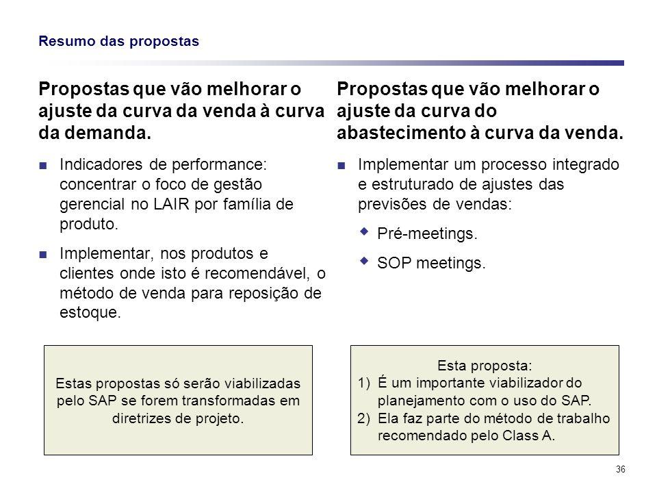 36 Resumo das propostas Propostas que vão melhorar o ajuste da curva da venda à curva da demanda. Indicadores de performance: concentrar o foco de ges