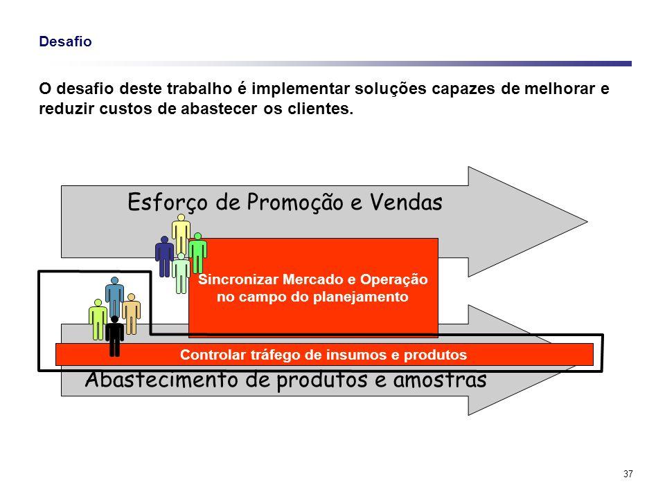 37 Abastecimento de produtos e amostras Esforço de Promoção e Vendas Desafio O desafio deste trabalho é implementar soluções capazes de melhorar e red