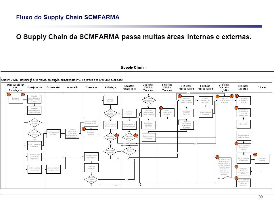 39 Fluxo do Supply Chain SCMFARMA O Supply Chain da SCMFARMA passa muitas áreas internas e externas.