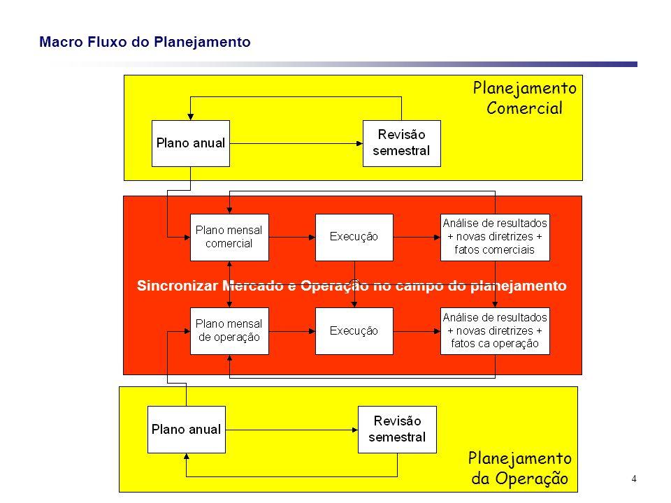4 Macro Fluxo do Planejamento Planejamento Comercial Planejamento da Operação