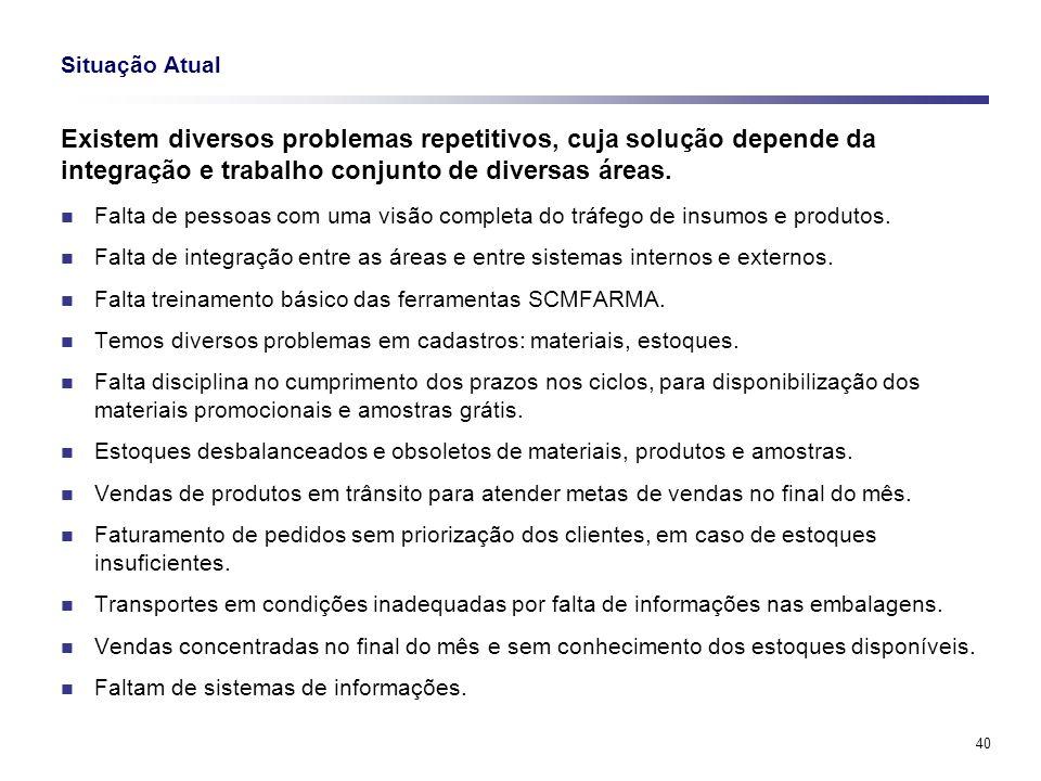 40 Situação Atual Existem diversos problemas repetitivos, cuja solução depende da integração e trabalho conjunto de diversas áreas. Falta de pessoas c