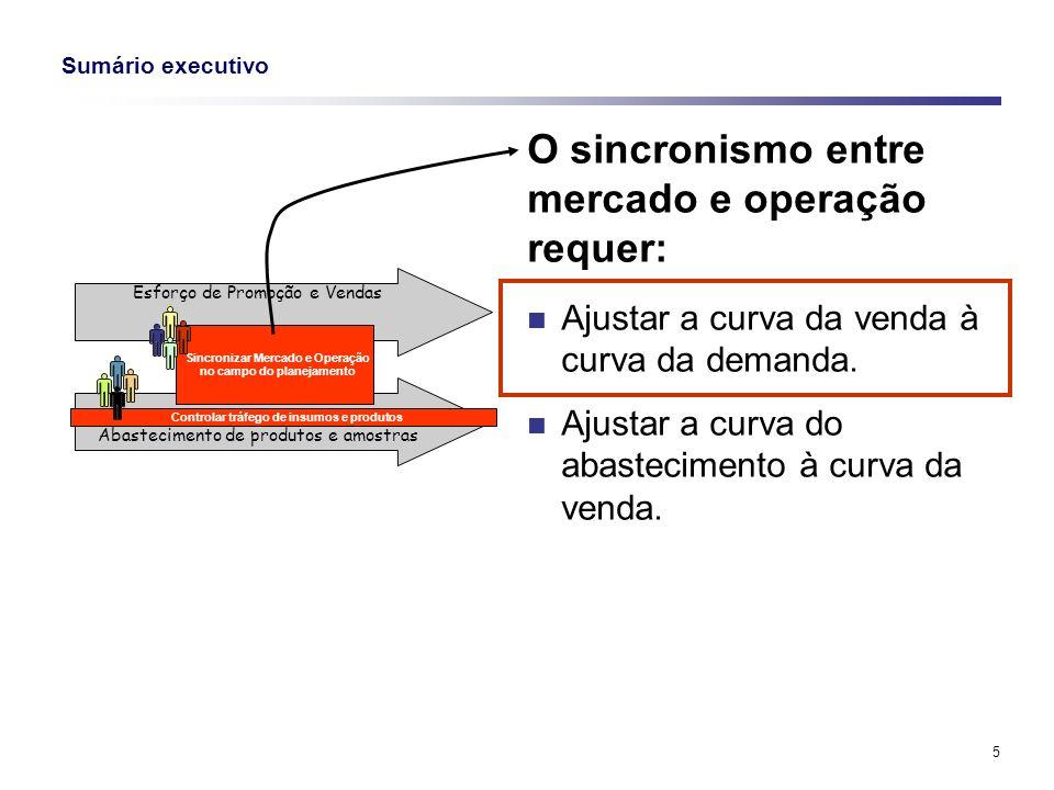 5 Sumário executivo O sincronismo entre mercado e operação requer: Ajustar a curva da venda à curva da demanda. Ajustar a curva do abastecimento à cur