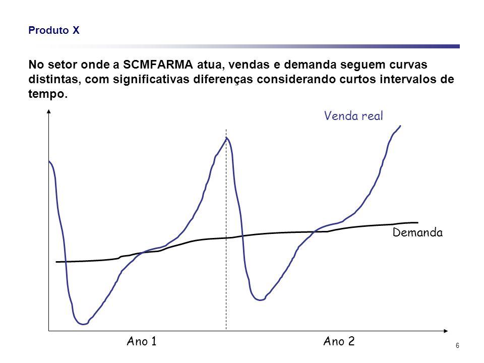 6 Produto X No setor onde a SCMFARMA atua, vendas e demanda seguem curvas distintas, com significativas diferenças considerando curtos intervalos de t