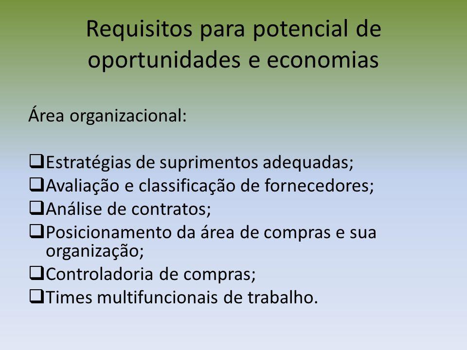Requisitos para potencial de oportunidades e economias Área organizacional: Estratégias de suprimentos adequadas; Avaliação e classificação de fornece