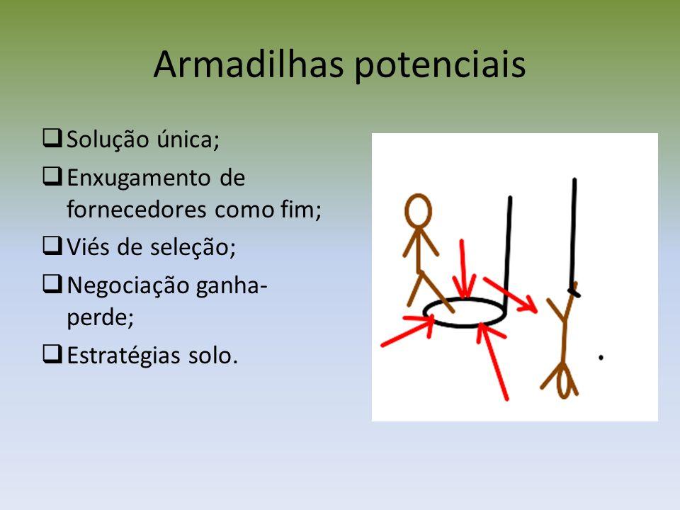 Armadilhas potenciais Solução única; Enxugamento de fornecedores como fim; Viés de seleção; Negociação ganha- perde; Estratégias solo.