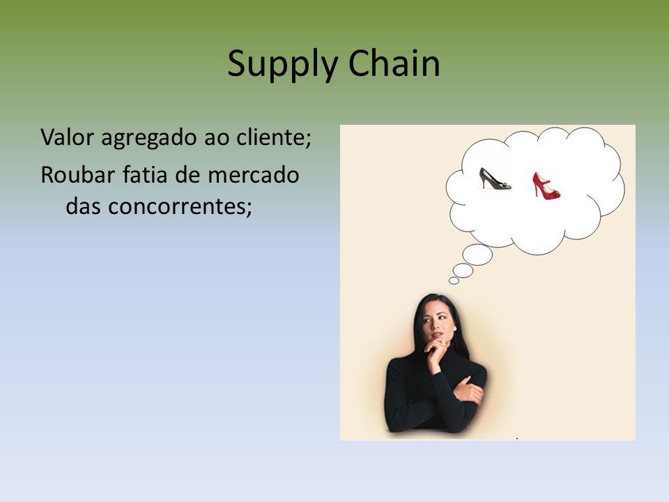 Integração com fornecedores Parceiros mais fortes; Foco comum na qualidade; Confiabilidade de entrega; Baixos níveis de estoques; Menos burocracia; Melhor controle do processo; Dependência mútua; Custos reduzidos.