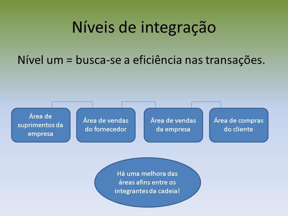 Níveis de integração Nível um = busca-se a eficiência nas transações. Área de suprimentos da empresa Área de vendas do fornecedor Área de vendas da em