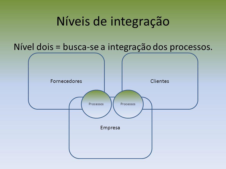 Fornecedores Níveis de integração Nível dois = busca-se a integração dos processos. Clientes Empresa Processos