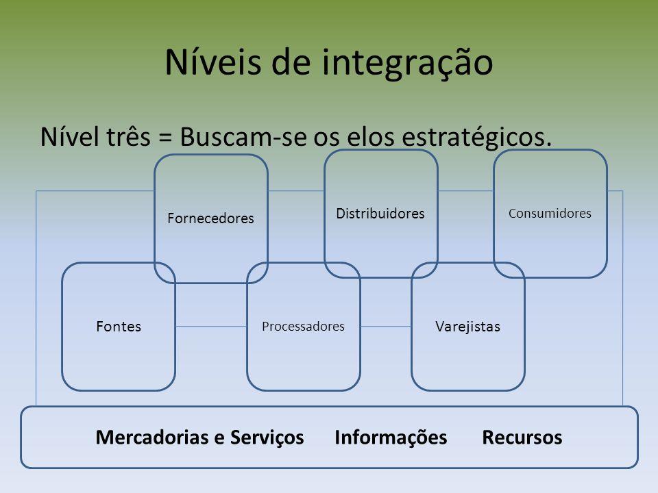 Níveis de integração Nível três = Buscam-se os elos estratégicos. Fontes Fornecedores Processadores Distribuidores Varejistas Consumidores Mercadorias
