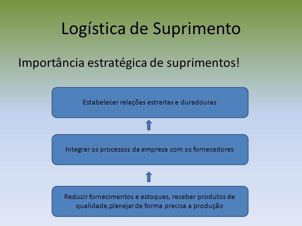 Logística de Suprimento Importância estratégica de suprimentos! Estabelecer relações estreitas e duradouras Integrar os processos da empresa com os fo