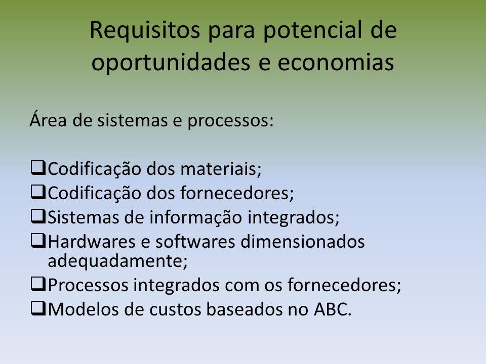 Requisitos para potencial de oportunidades e economias Área organizacional: Estratégias de suprimentos adequadas; Avaliação e classificação de fornecedores; Análise de contratos; Posicionamento da área de compras e sua organização; Controladoria de compras; Times multifuncionais de trabalho.