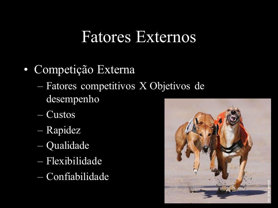 Fatores Externos Competição Externa –Fatores competitivos X Objetivos de desempenho –Custos –Rapidez –Qualidade –Flexibilidade –Confiabilidade