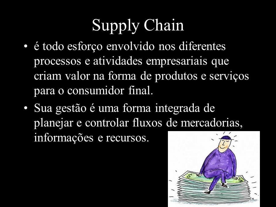 Desempenho do supply chain Capacidade de resposta ás demandas dos clientes Qualidade de produtos e serviços Velocidade, qualidade e timing da inovação nos produtos Efetividade dos custos Vantagens estratégicas