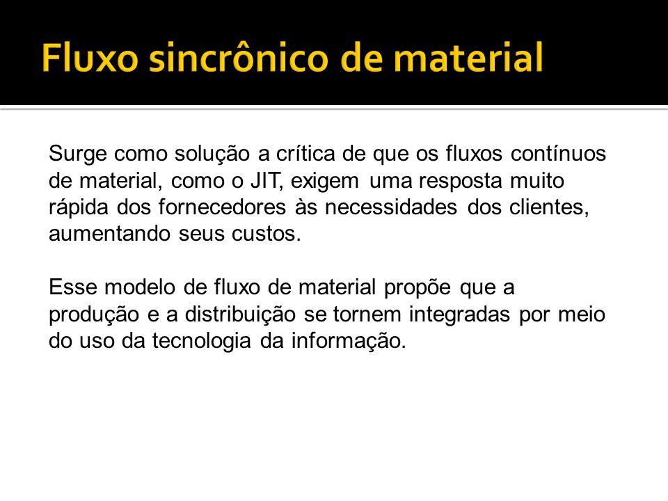 Surge como solução a crítica de que os fluxos contínuos de material, como o JIT, exigem uma resposta muito rápida dos fornecedores às necessidades dos