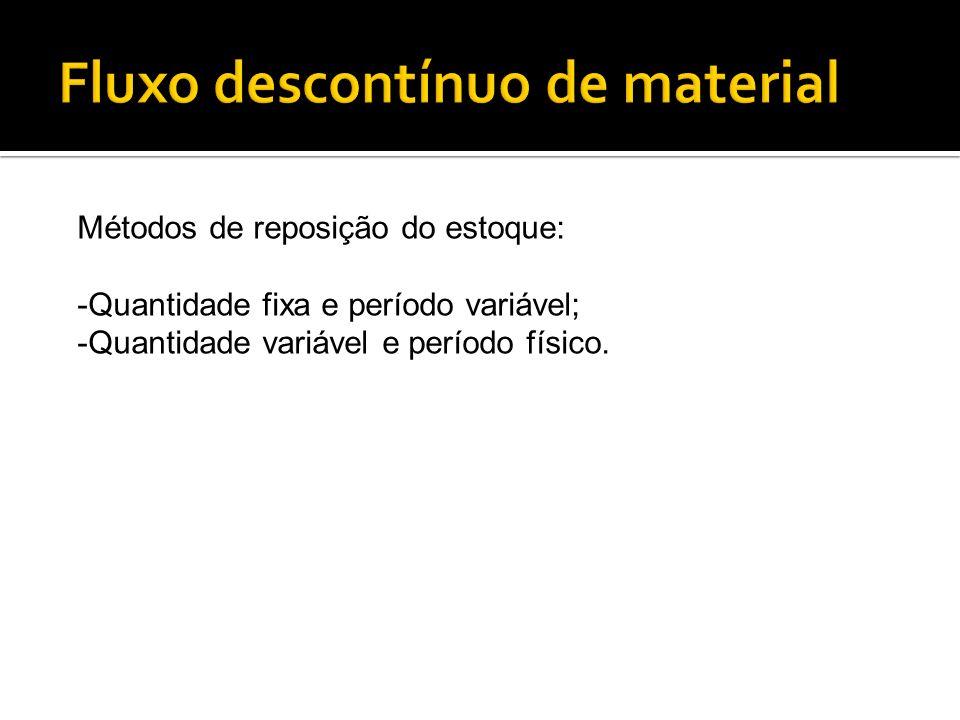Métodos de reposição do estoque: -Quantidade fixa e período variável; -Quantidade variável e período físico.