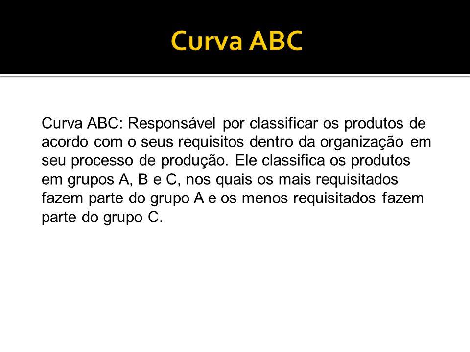 Curva ABC: Responsável por classificar os produtos de acordo com o seus requisitos dentro da organização em seu processo de produção. Ele classifica o