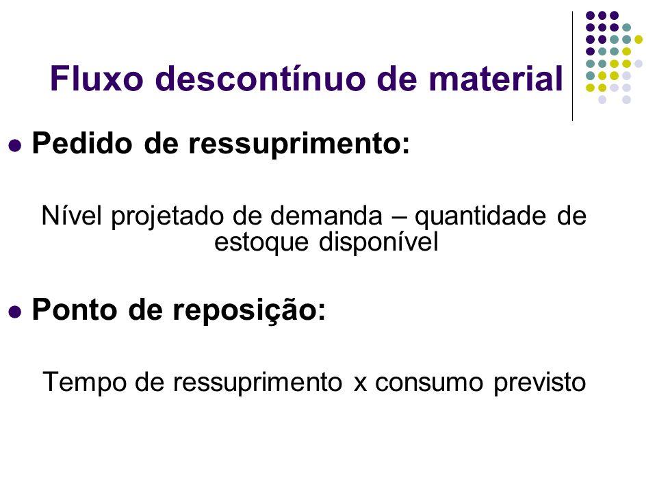 Fluxo descontínuo de material Pedido de ressuprimento: Nível projetado de demanda – quantidade de estoque disponível Ponto de reposição: Tempo de ressuprimento x consumo previsto