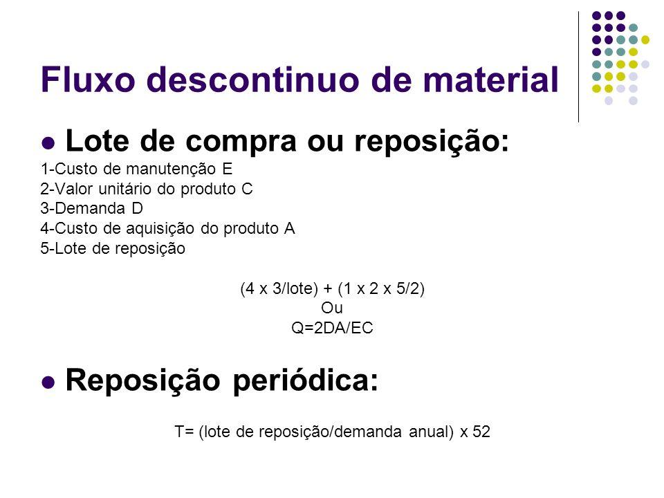 Fluxo descontinuo de material Lote de compra ou reposição: 1-Custo de manutenção E 2-Valor unitário do produto C 3-Demanda D 4-Custo de aquisição do produto A 5-Lote de reposição (4 x 3/lote) + (1 x 2 x 5/2) Ou Q=2DA/EC Reposição periódica: T= (lote de reposição/demanda anual) x 52
