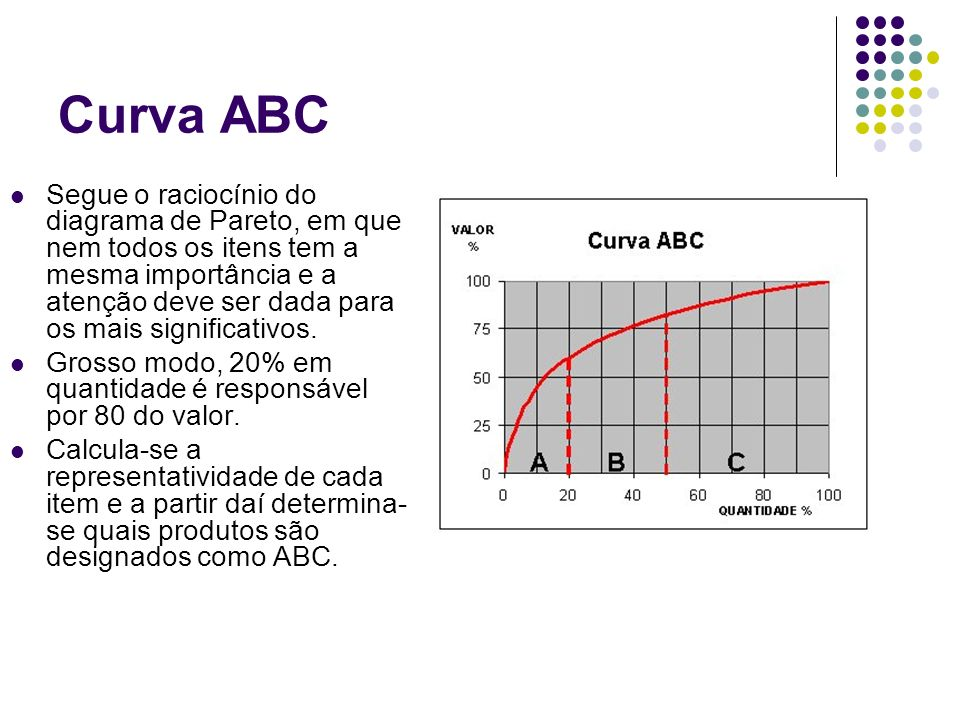 Curva ABC Segue o raciocínio do diagrama de Pareto, em que nem todos os itens tem a mesma importância e a atenção deve ser dada para os mais significativos.