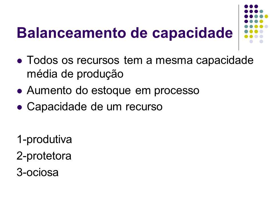 Balanceamento de capacidade Todos os recursos tem a mesma capacidade média de produção Aumento do estoque em processo Capacidade de um recurso 1-produtiva 2-protetora 3-ociosa