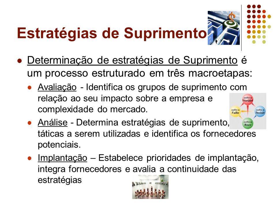 Estratégias de Suprimento Determinação de estratégias de Suprimento é um processo estruturado em três macroetapas: Avaliação - Identifica os grupos de
