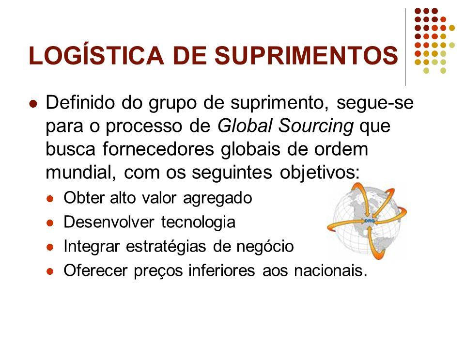 LOGÍSTICA DE SUPRIMENTOS Definido do grupo de suprimento, segue-se para o processo de Global Sourcing que busca fornecedores globais de ordem mundial,