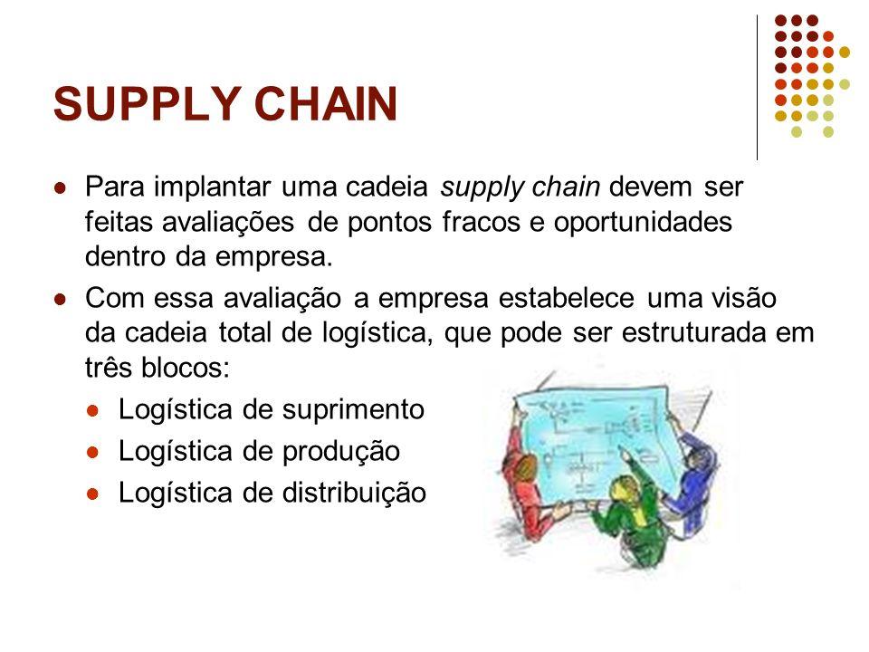SUPPLY CHAIN Para implantar uma cadeia supply chain devem ser feitas avaliações de pontos fracos e oportunidades dentro da empresa. Com essa avaliação