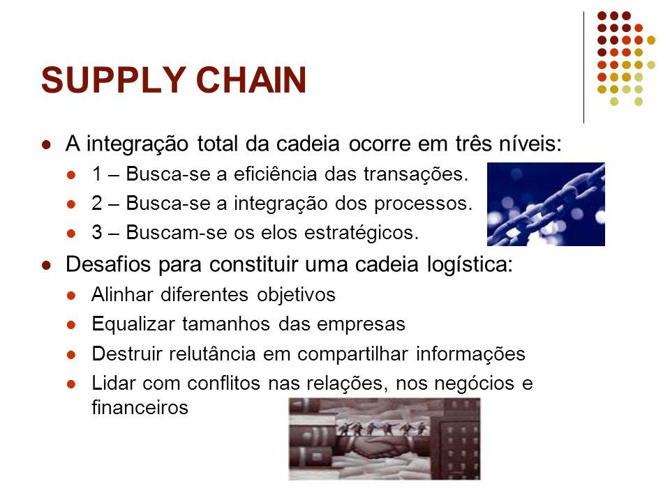 SUPPLY CHAIN A integração total da cadeia ocorre em três níveis: 1 – Busca-se a eficiência das transações. 2 – Busca-se a integração dos processos. 3