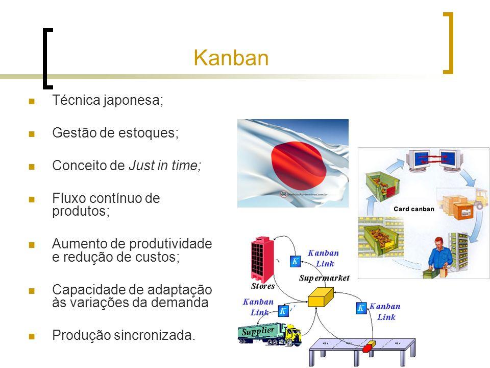 Kanban Técnica japonesa; Gestão de estoques; Conceito de Just in time; Fluxo contínuo de produtos; Aumento de produtividade e redução de custos; Capac