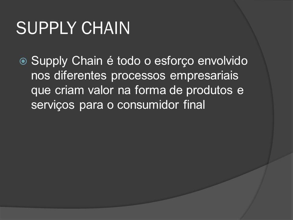 SUPPLY CHAIN Supply Chain é todo o esforço envolvido nos diferentes processos empresariais que criam valor na forma de produtos e serviços para o cons