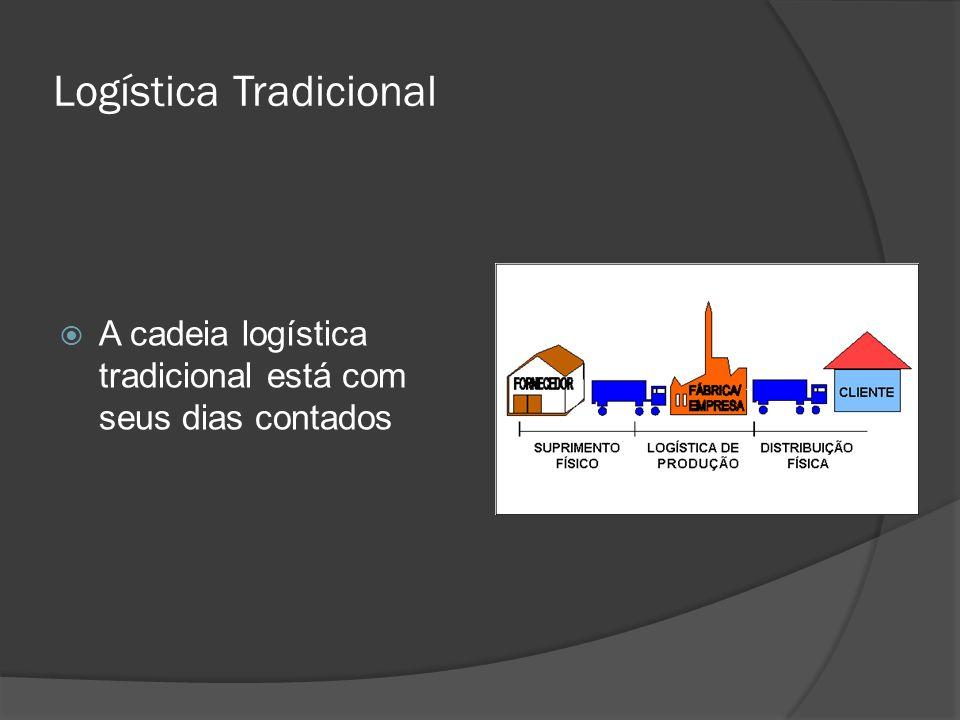 O desempenho do Supply Chain depende principalmente de quatro fatores: Capacidade de resposta as demandas do cliente; Qualidade de produtos e serviços; Velocidade, qualidade e timing da inovação dos produtos; Efetividade dos custos de produção e entrega e utilização de capital