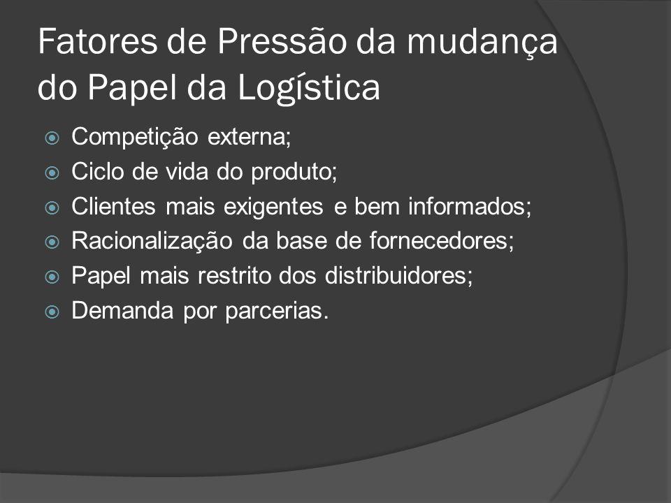 Fatores de Pressão da mudança do Papel da Logística Competição externa; Ciclo de vida do produto; Clientes mais exigentes e bem informados; Racionaliz