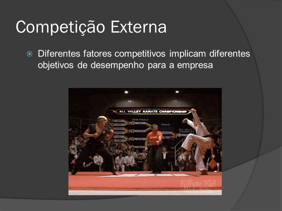 Competição Externa Diferentes fatores competitivos implicam diferentes objetivos de desempenho para a empresa