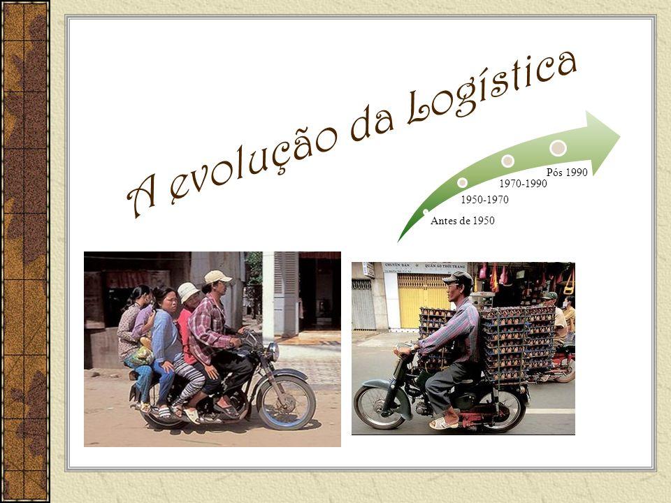 A evolução da Logística Antes de 1950 1950-1970 1970-1990 Pós 1990