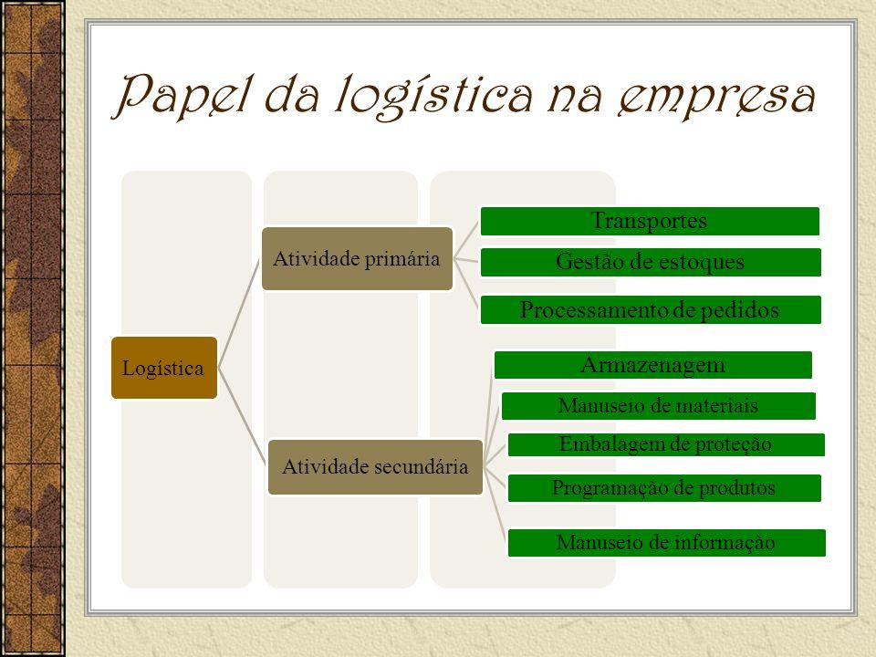 Papel da logística na empresa Logística Atividade primária TransportesGestão de estoquesProcessamento de pedidos Atividade secundária Armazenagem Manuseio de materiais Embalagem de proteção Programação de produtosManuseio de informação
