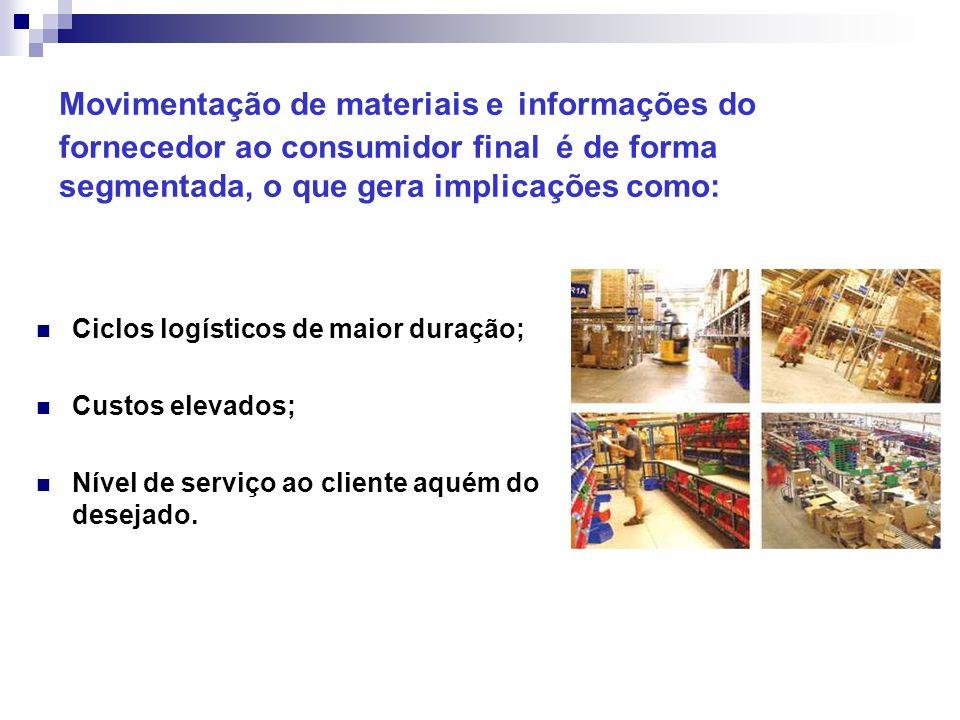 Movimentação de materiais e informações do fornecedor ao consumidor final é de forma segmentada, o que gera implicações como: Ciclos logísticos de mai