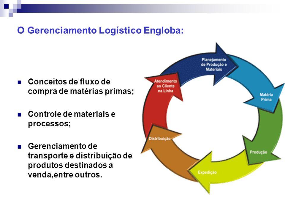 O Gerenciamento Logístico Engloba: Conceitos de fluxo de compra de matérias primas; Controle de materiais e processos; Gerenciamento de transporte e d
