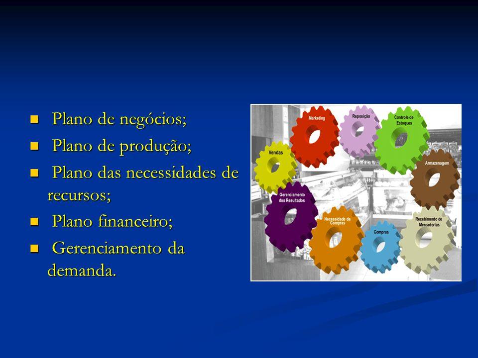 Plano de negócios; Plano de negócios; Plano de produção; Plano de produção; Plano das necessidades de recursos; Plano das necessidades de recursos; Plano financeiro; Plano financeiro; Gerenciamento da demanda.