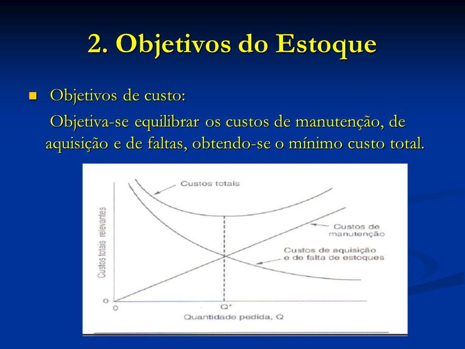 2. Objetivos do Estoque Objetivos de custo: Objetivos de custo: Objetiva-se equilibrar os custos de manutenção, de aquisição e de faltas, obtendo-se o