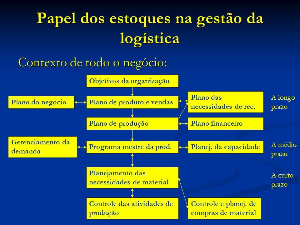 Papel dos estoques na gestão da logística Contexto de todo o negócio: Objetivos da organização Plano de produto e vendas Plano de produção Programa mestre da prod.