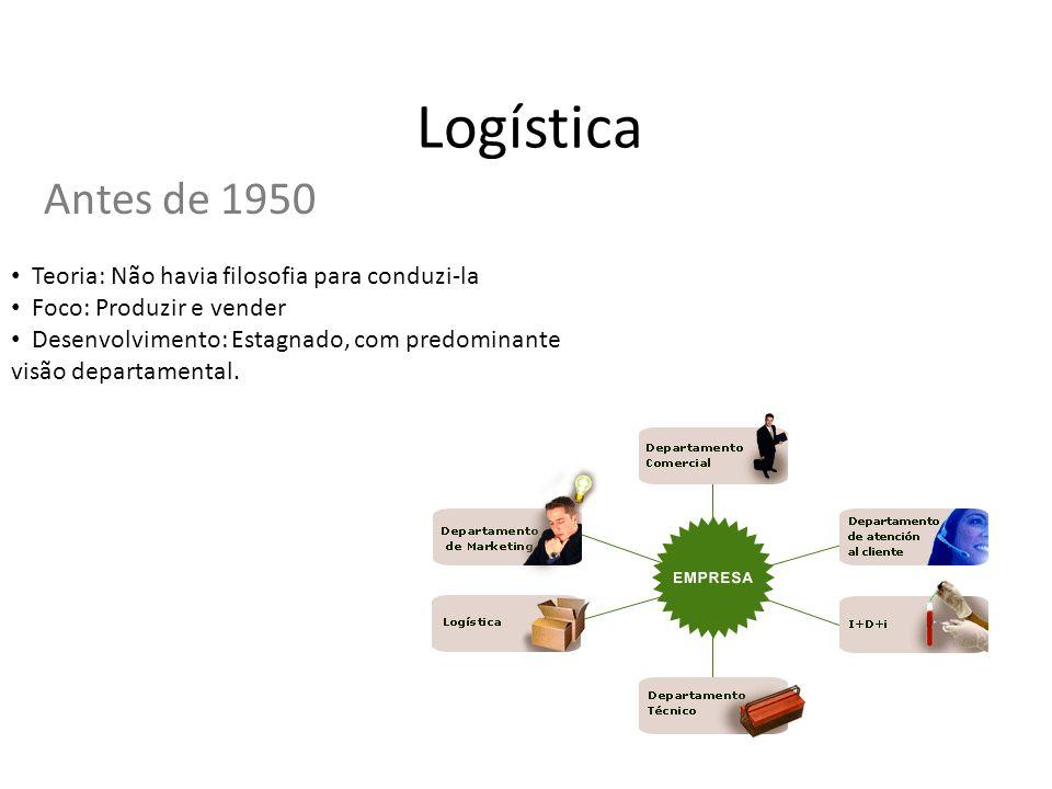 Logística Antes de 1950 Teoria: Não havia filosofia para conduzi-la Foco: Produzir e vender Desenvolvimento: Estagnado, com predominante visão departa