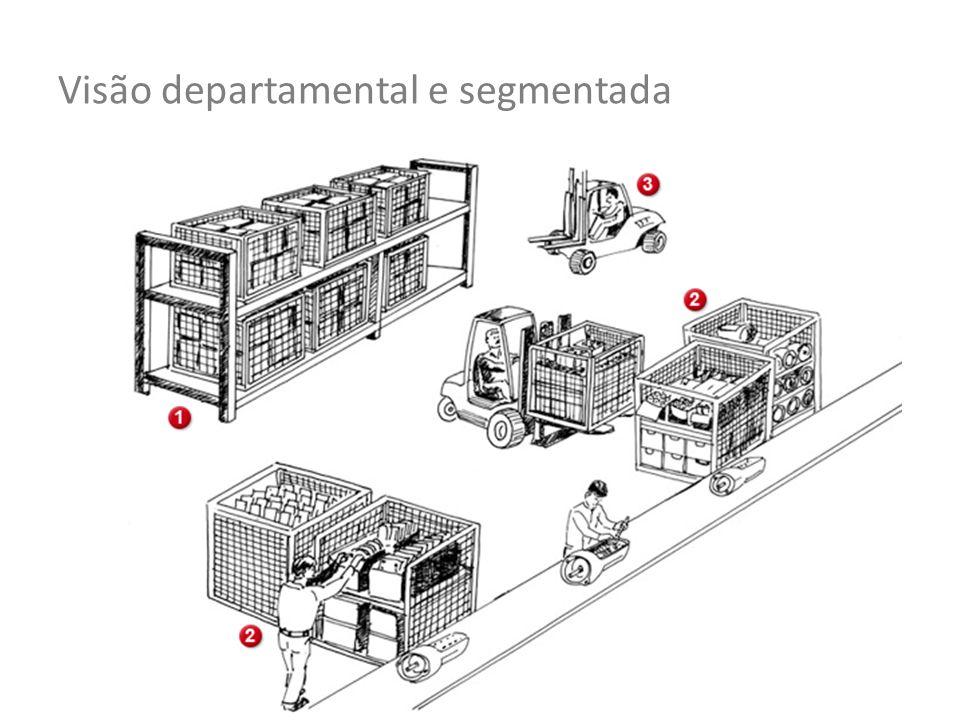 Visão departamental e segmentada