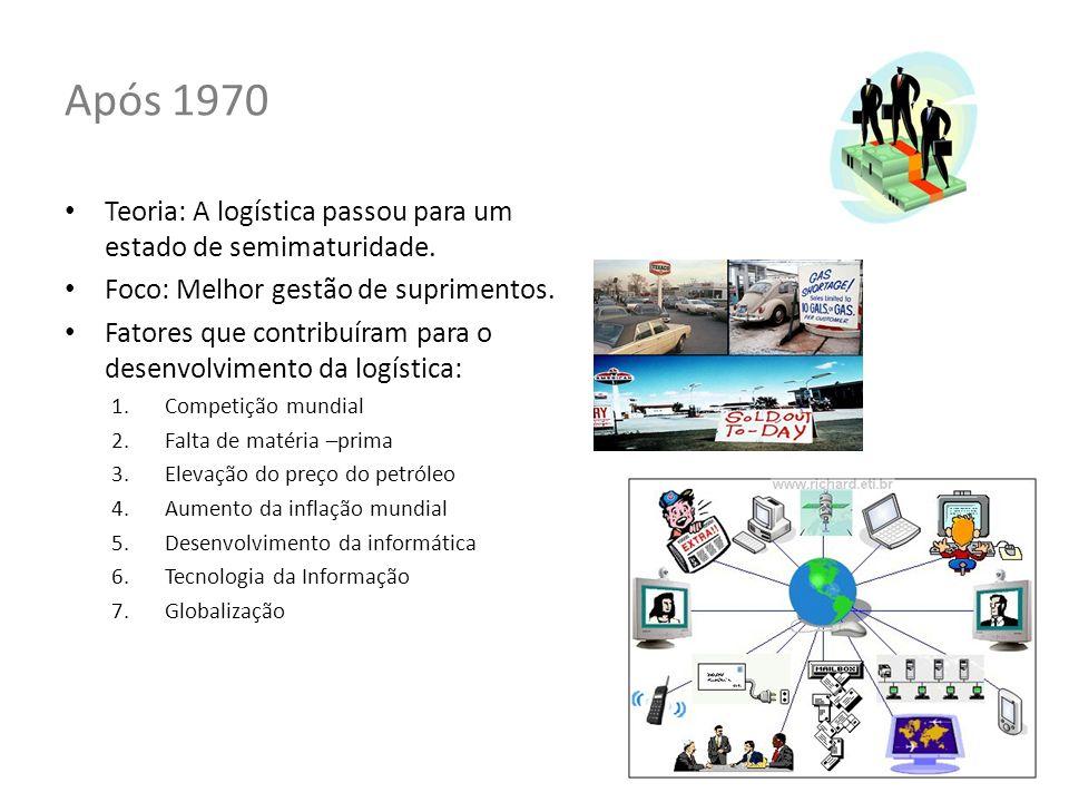 Após 1970 Teoria: A logística passou para um estado de semimaturidade. Foco: Melhor gestão de suprimentos. Fatores que contribuíram para o desenvolvim