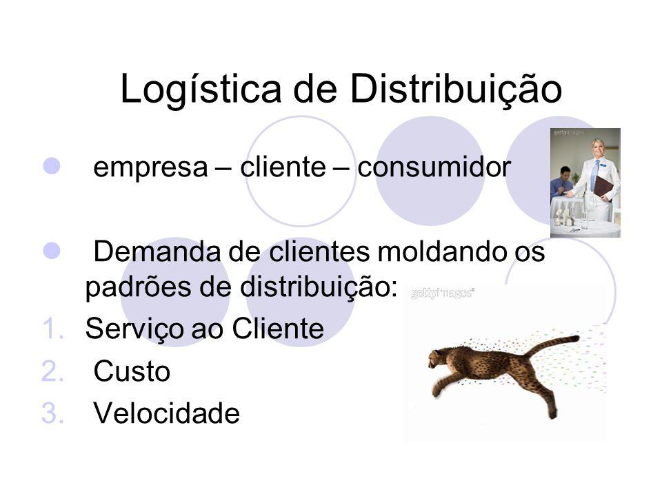 Logística de Distribuição empresa – cliente – consumidor Demanda de clientes moldando os padrões de distribuição: 1.Serviço ao Cliente 2. Custo 3. Vel