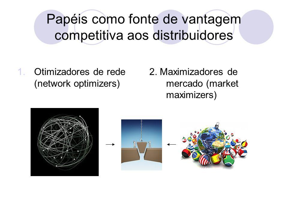 Papéis como fonte de vantagem competitiva aos distribuidores 1.Otimizadores de rede (network optimizers) 2. Maximizadores de mercado (market maximizer