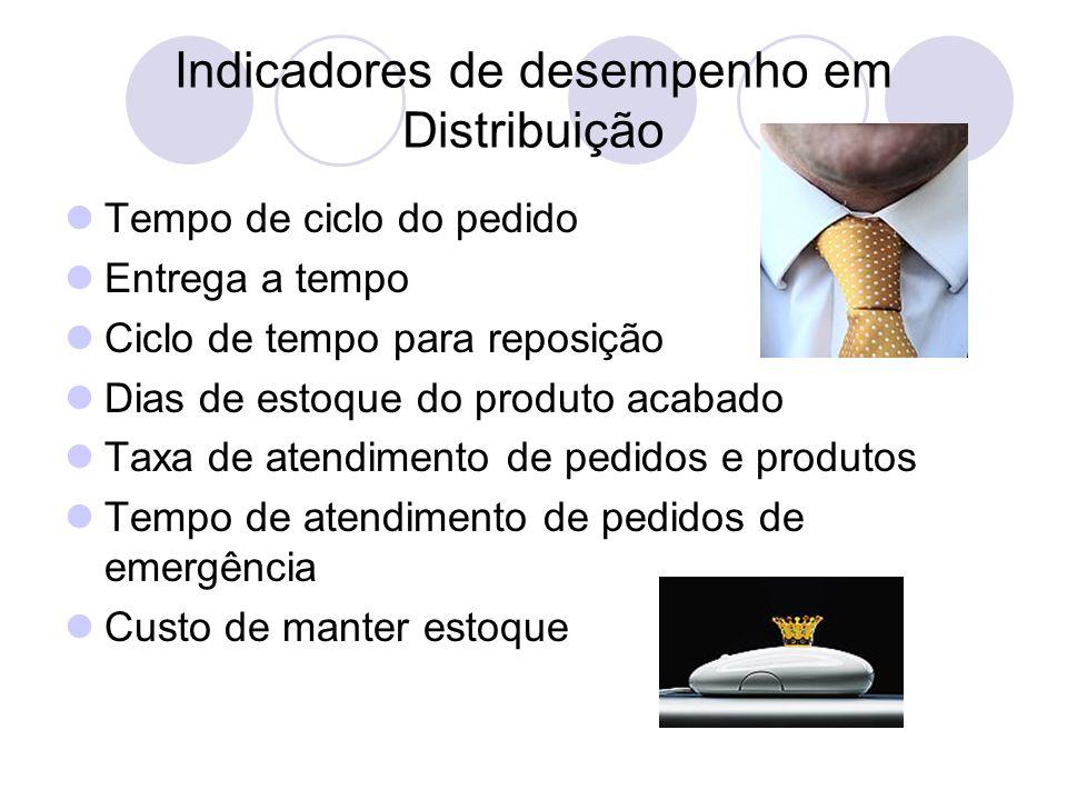 Indicadores de desempenho em Distribuição Tempo de ciclo do pedido Entrega a tempo Ciclo de tempo para reposição Dias de estoque do produto acabado Ta