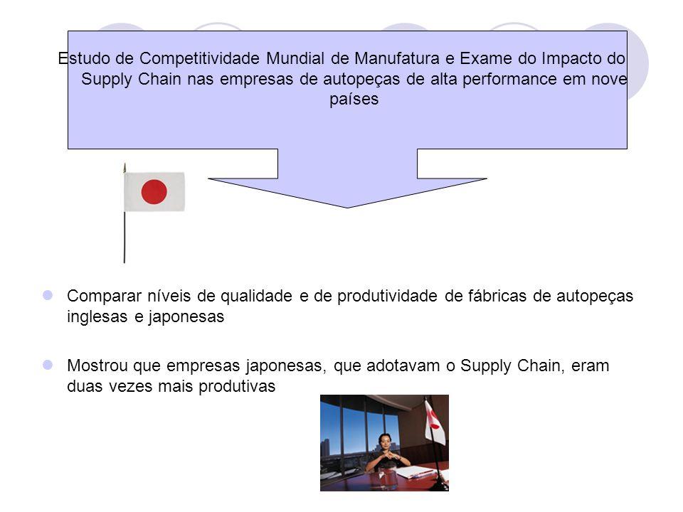 Levantou questões a respeito de performance The Worldwide manufacturing competitiveness study: the second lean enterprise report Identificar as características de alta performance em sete empresas Enfoque no Supply Chain Management